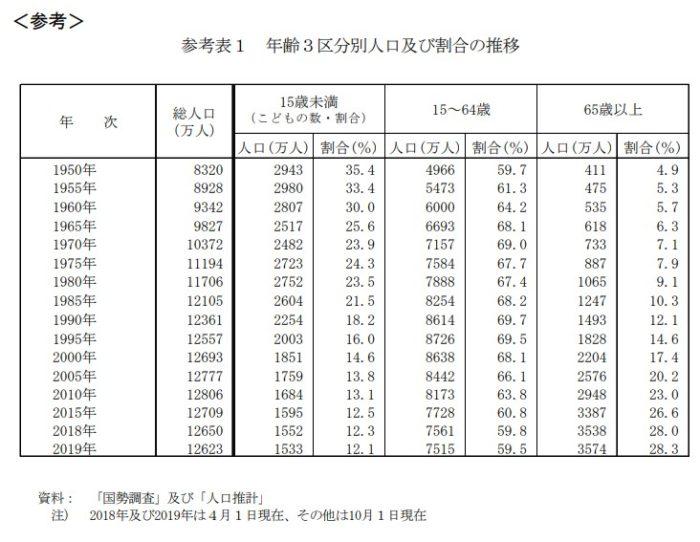 日本人口及び割合の推移