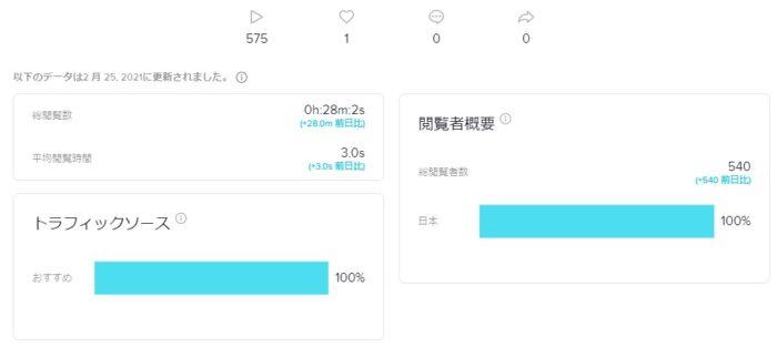 TikTok初投稿の平均視聴時間