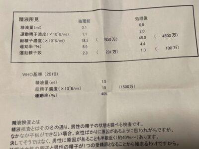 木下レディースクリニックでの精液検査の所見(2021年2月15日)