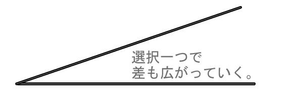 選択一つで差も広がる三角形図